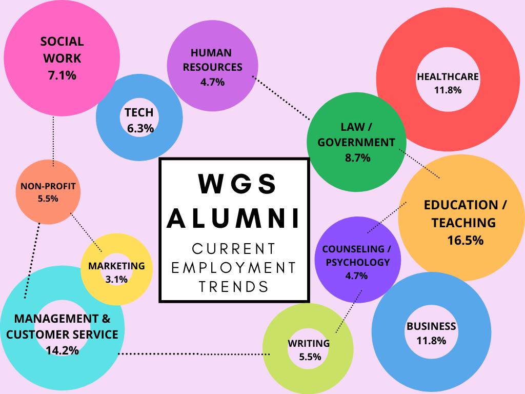WGS Alumni Employment Chart